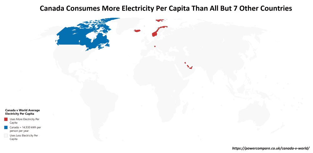 Cananda Consumer More Electricity Per Capita Than All But 7 Other Countries