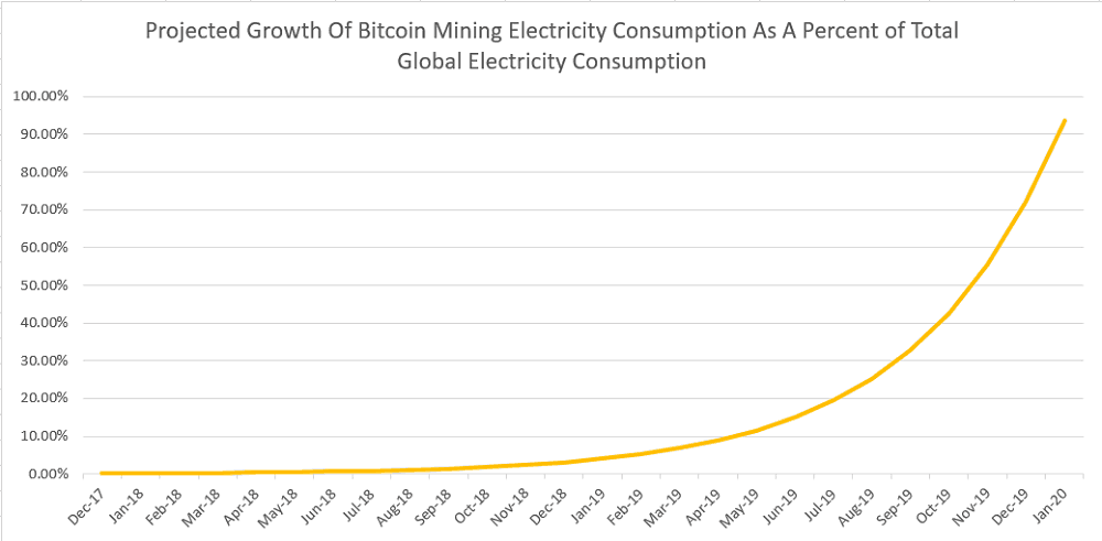 Growth of Bitcoin Mining Electricity Consumption