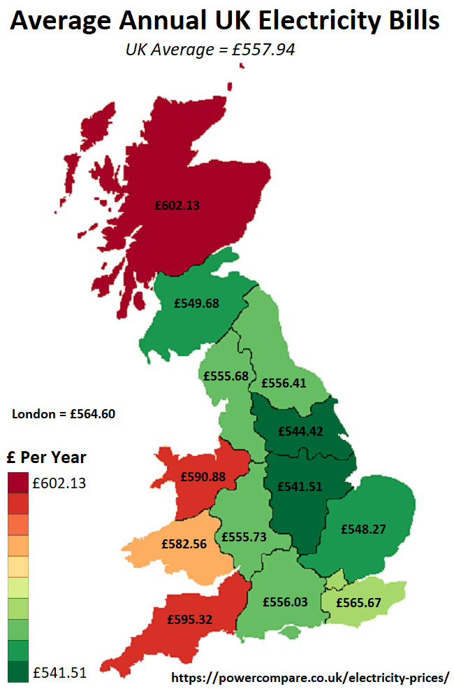 Average UK Electricity Bills