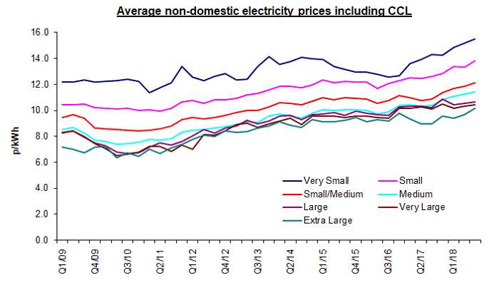 business electricity prices with CCL