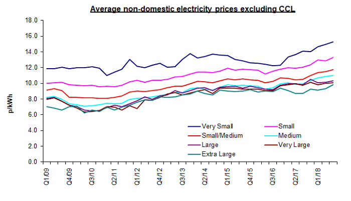 business electricity prices without CCL