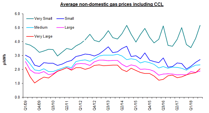 Business Gas Prices With CCL