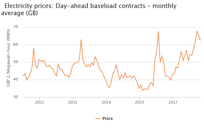 Wholesale Electricity Prices